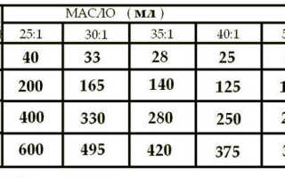 Пропорции масла для бензопилы